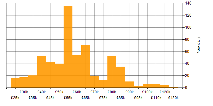 Salary histogram for Java in the North West