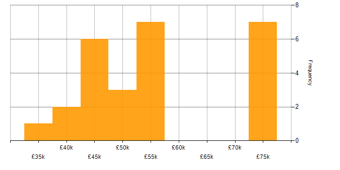Salary histogram for Java in Northamptonshire