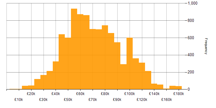 This chart provides a salary histogram for IT jobs citing Java over the last 3 months  within the UK.
