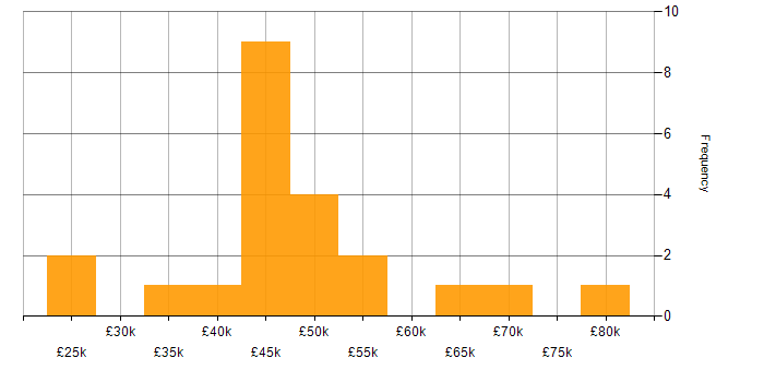 Salary histogram for Java in Wiltshire
