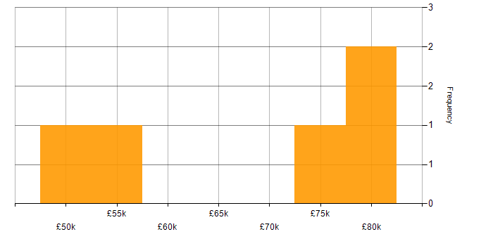 Salary histogram for Java Consultant in the UK