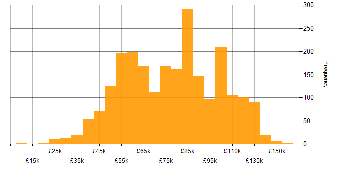 Salary histogram for Java Developer in England