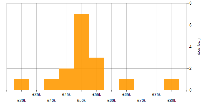 Salary histogram for Java Developer in the North East