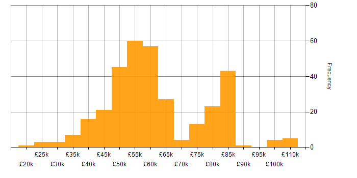 Salary histogram for Java Developer in the North of England