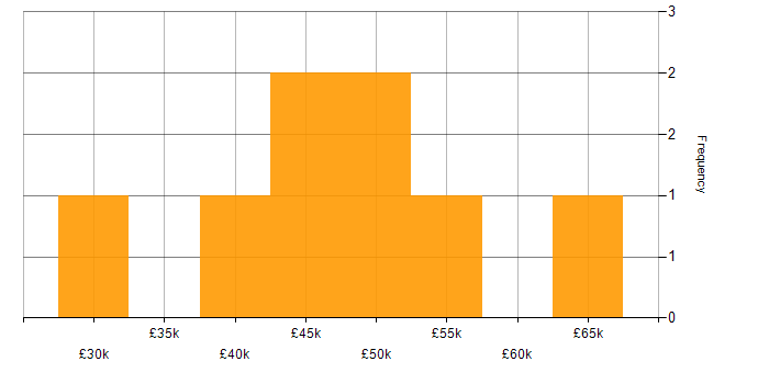 Salary histogram for Java Developer in Northern Ireland