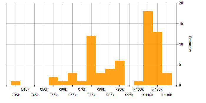 Salary histogram for Java Engineer in the City of London