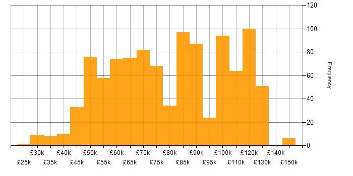 Salary histogram for Java Engineer in the UK