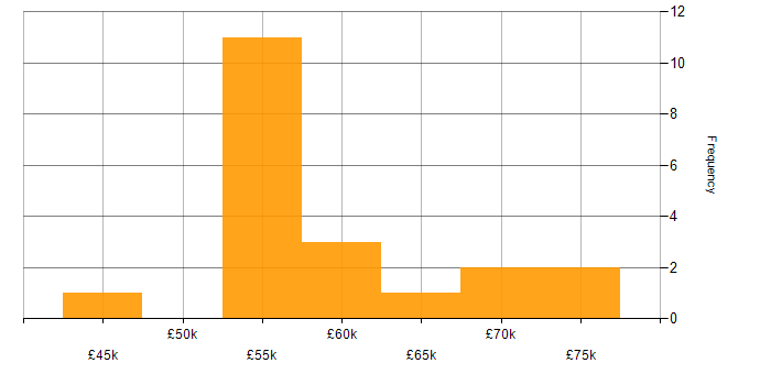 Salary histogram for Java Engineer in West Yorkshire