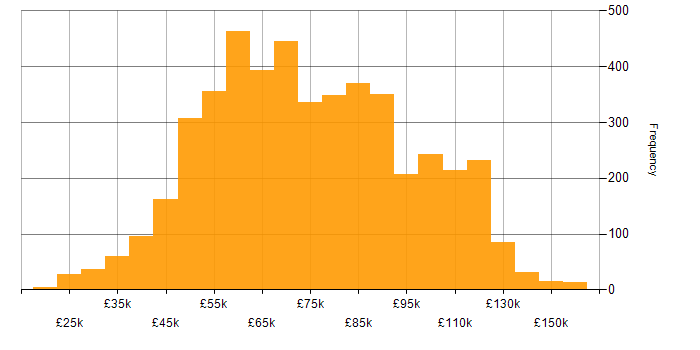 Salary histogram for JavaScript in London