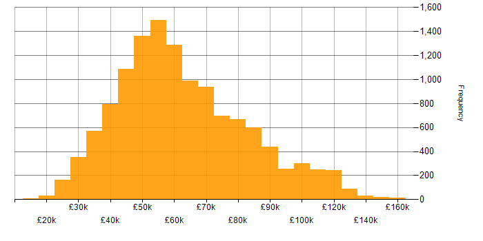 Salary histogram for JavaScript in the UK
