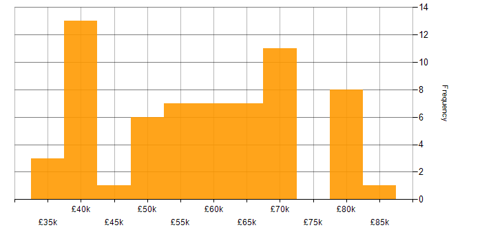 Salary histogram for JBoss in the UK excluding London