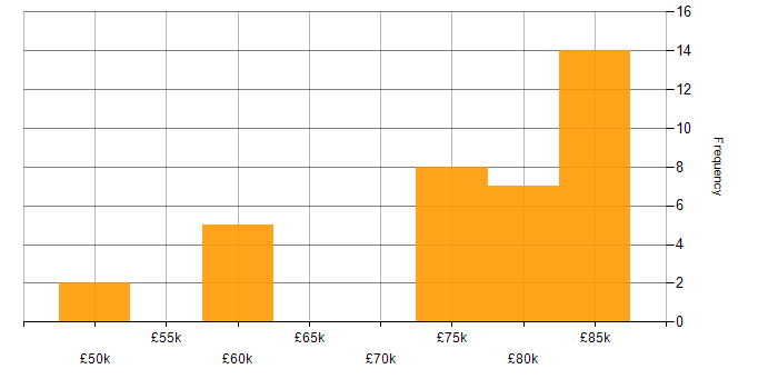 Salary histogram for Jenkins in Oxfordshire