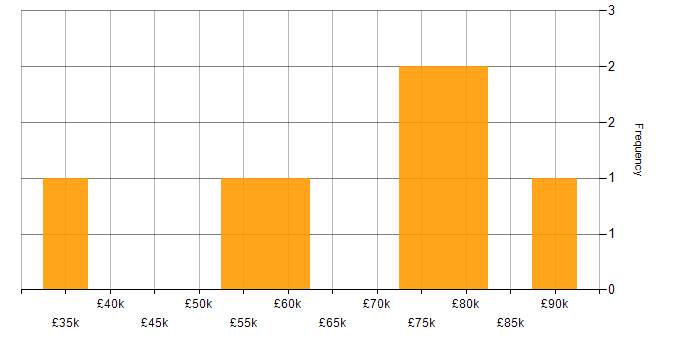 Salary histogram for Jinja in the UK