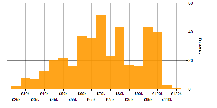 Salary histogram for JIRA in the City of London