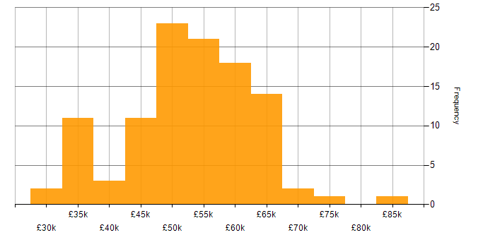 Salary histogram for JIRA in the East of England