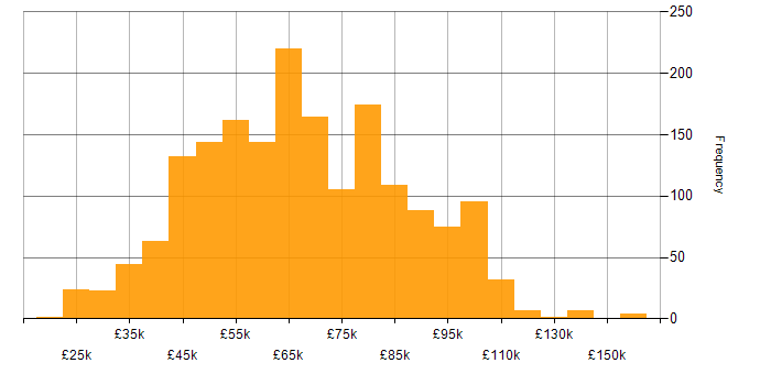 Salary histogram for JIRA in London