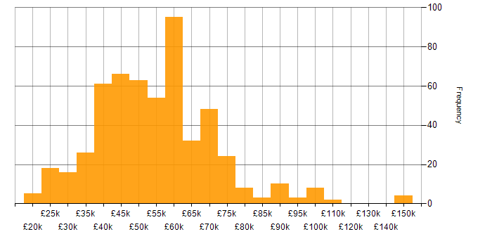 Salary histogram for JIRA in the South East