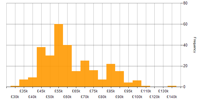 Salary histogram for JMeter in England