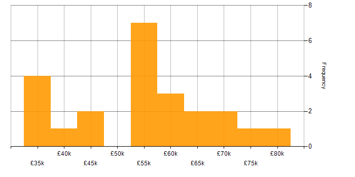 Salary histogram for JNCIS in the UK