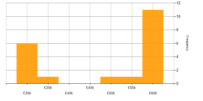 Salary histogram for jQuery in Brighton
