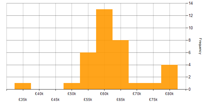 Salary histogram for jQuery in the City of London