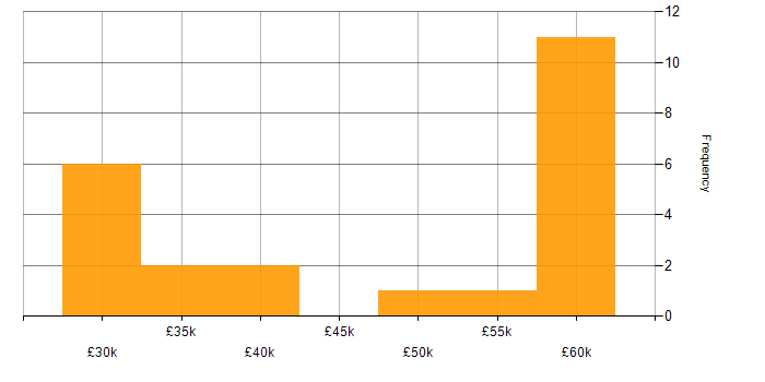Salary histogram for jQuery in East Sussex