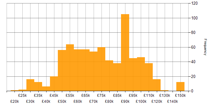 Salary histogram for JSON in London