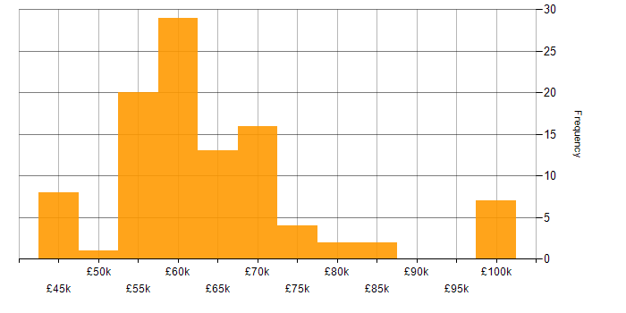 Salary histogram for JSON in Surrey