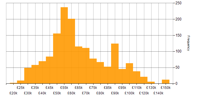 Salary histogram for JSON in the UK