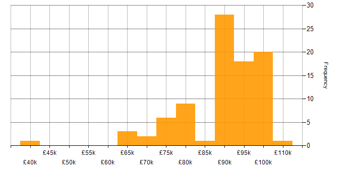 Salary histogram for JUnit in the City of London