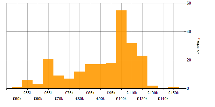Salary histogram for Kafka in the City of London