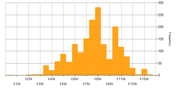 Salary histogram for Kafka in England