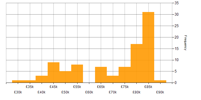 Salary histogram for Kafka in the North West