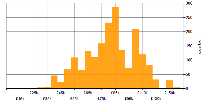 Salary histogram for Kafka in the UK