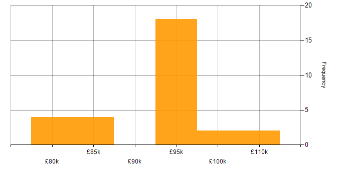 Salary histogram for KDB in the City of London