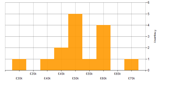 Salary histogram for Kentico in England
