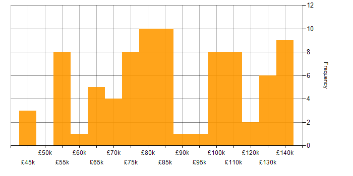 Salary histogram for Kibana in London