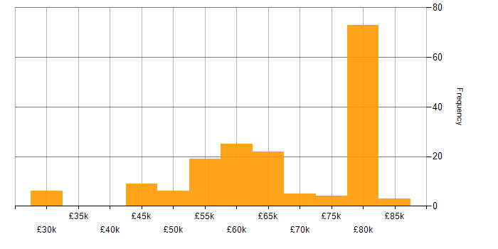 Salary histogram for Kotlin in the North of England