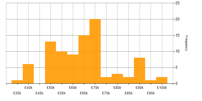 Salary histogram for LAN in the City of London