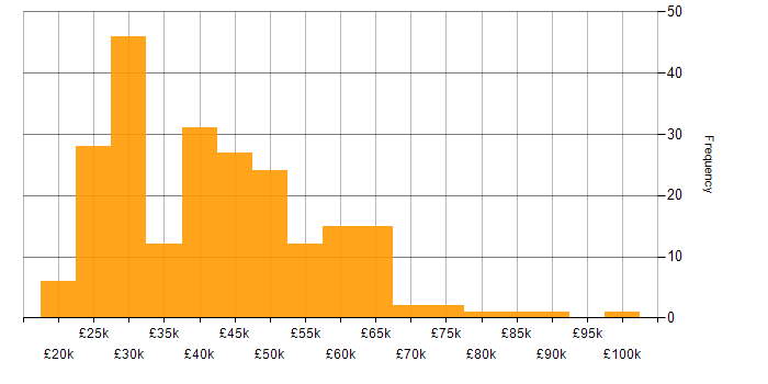 Salary histogram for LAN in the Midlands