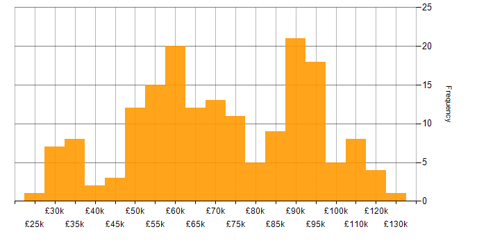 Salary histogram for Law in the City of London