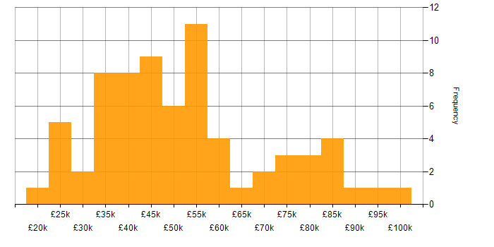 Salary histogram for Law in the East of England