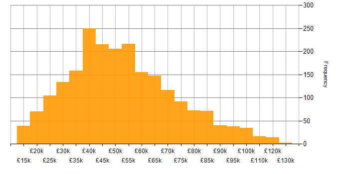 Salary histogram for Law in England