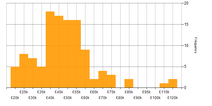 Salary histogram for Law in the South East