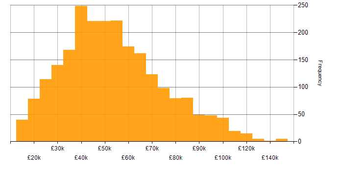 Salary histogram for Law in the UK