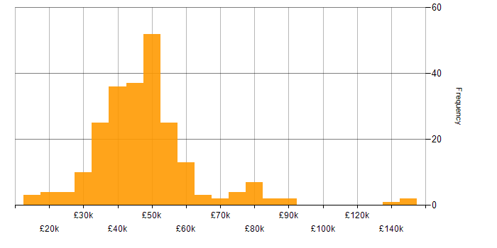 Salary histogram for Law in Yorkshire