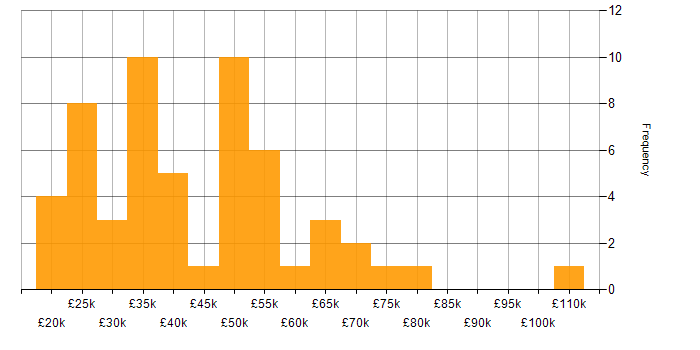 Salary histogram for Learning Management System in the UK