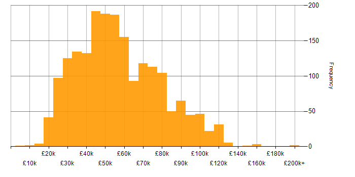 Salary histogram for Legal in England