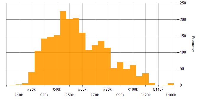 Salary histogram for Legal in the UK
