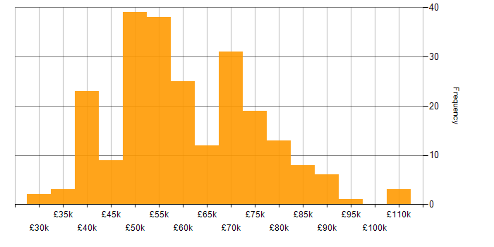 Salary histogram for LESS in the UK